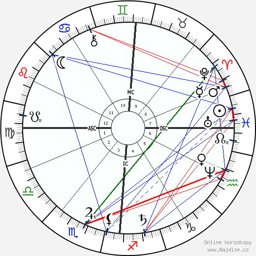Antoine Lumière wikipedie wiki 2020, 2021 horoskop