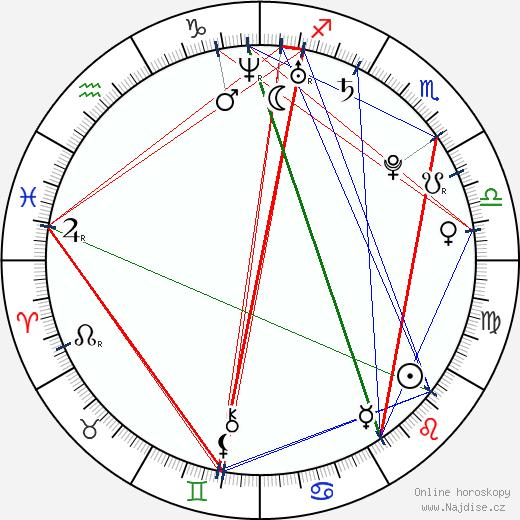 Anton Annersand wikipedie wiki 2018, 2019 horoskop