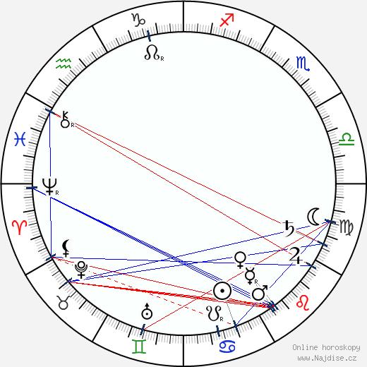 Anton Arensky wikipedie wiki 2017, 2018 horoskop