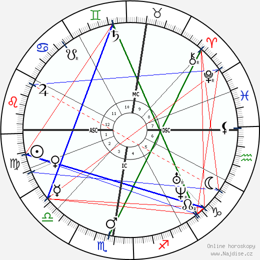 Anton Bruckner wikipedie wiki 2019, 2020 horoskop