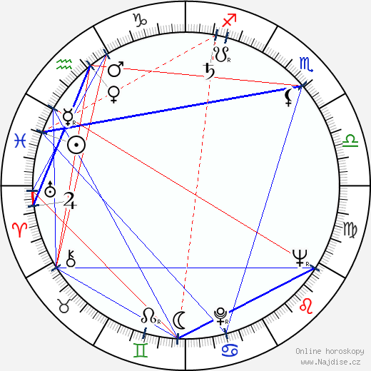Anton Januš wikipedie wiki 2017, 2018 horoskop