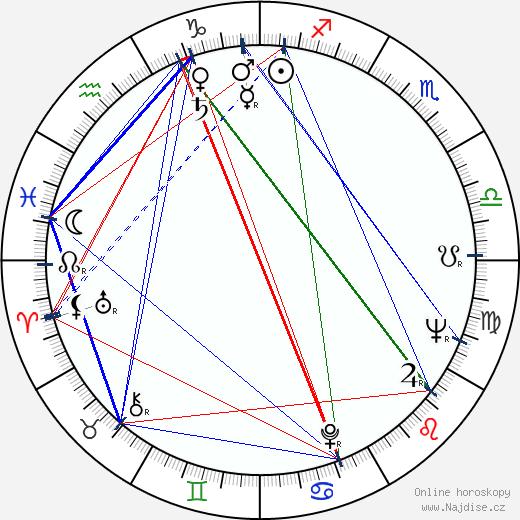 Anton Korenči wikipedie wiki 2019, 2020 horoskop