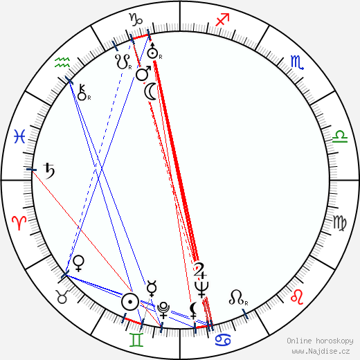 Anton Marinovič wikipedie wiki 2020, 2021 horoskop