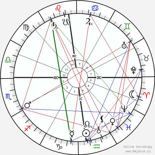 Anton Pavlovič Čechov wikipedie wiki 2018, 2019 horoskop