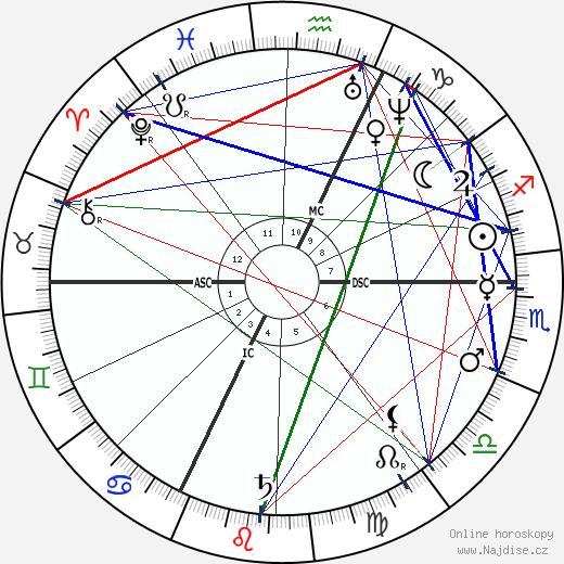 Anton Rubinstein wikipedie wiki 2019, 2020 horoskop