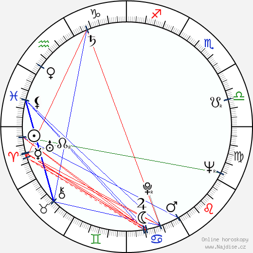 Anton Šulík wikipedie wiki 2020, 2021 horoskop