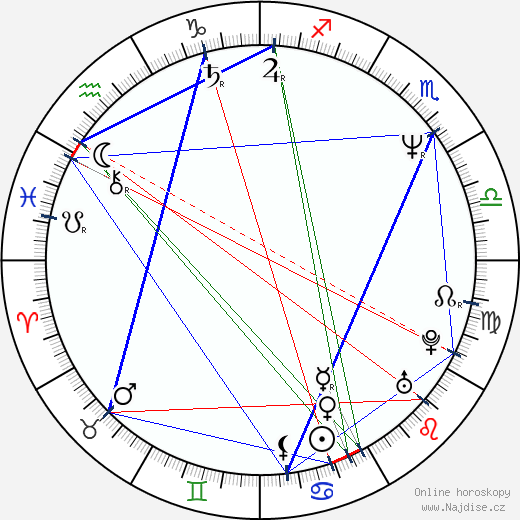 Anton Tabakov wikipedie wiki 2018, 2019 horoskop
