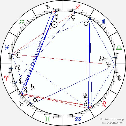 Anton Vaculík wikipedie wiki 2017, 2018 horoskop