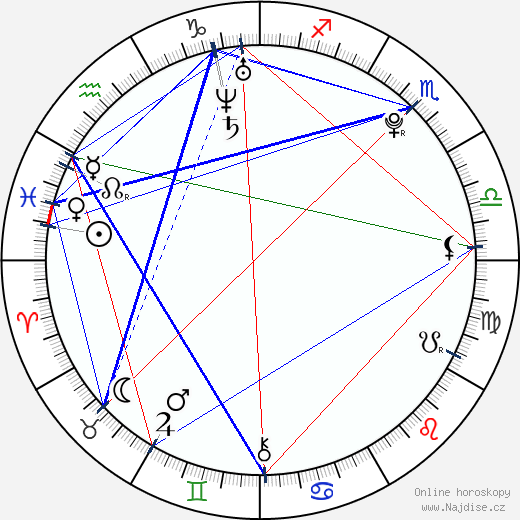 Anton Yelchin wikipedie wiki 2019, 2020 horoskop