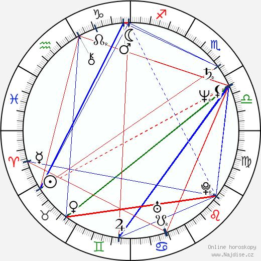 Anton Živčic wikipedie wiki 2017, 2018 horoskop