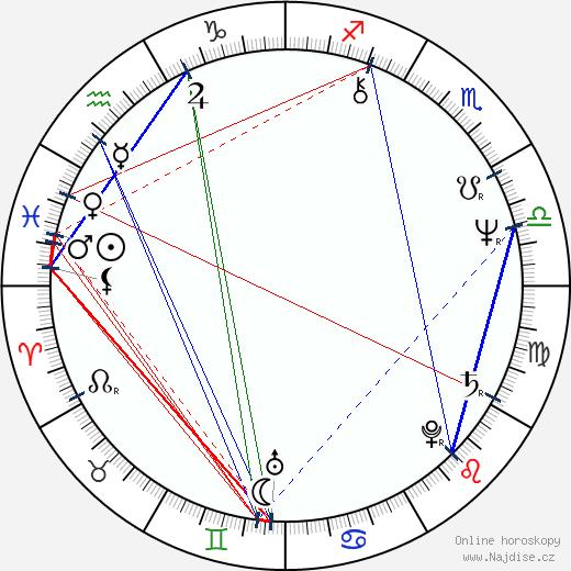 Antonello Venditti wikipedie wiki 2018, 2019 horoskop