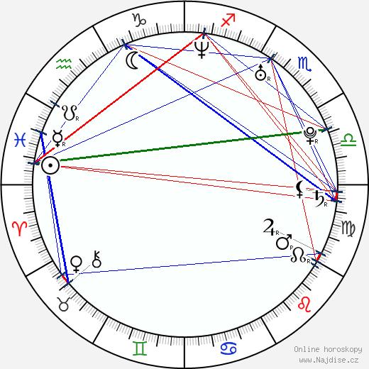 Antoni Lazarkiewicz wikipedie wiki 2019, 2020 horoskop