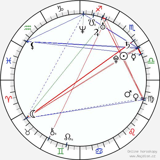 Antoni Pawlicki wikipedie wiki 2019, 2020 horoskop