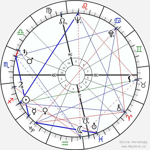 Antoni Tapies wikipedie wiki 2018, 2019 horoskop