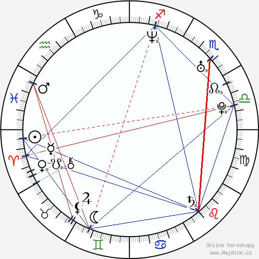 Antónia Lišková wikipedie wiki 2018, 2019 horoskop