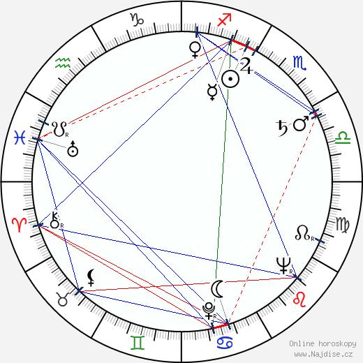 Antonie Hegerlíková wikipedie wiki 2020, 2021 horoskop