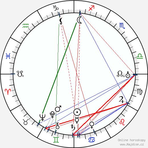 Antonie Nedošinská wikipedie wiki 2020, 2021 horoskop