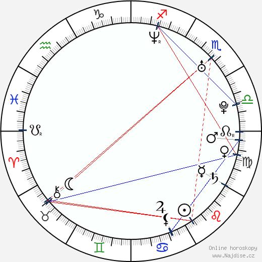 Antonie Talacková wikipedie wiki 2017, 2018 horoskop