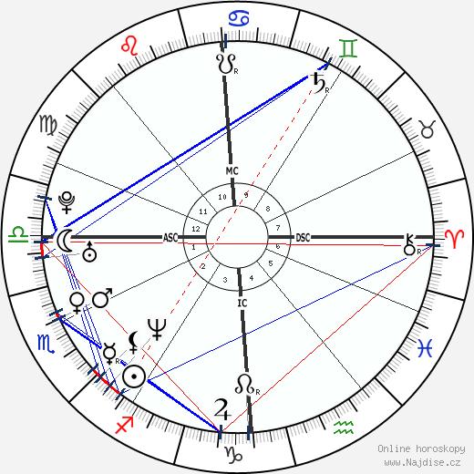 Antonín Baudyš ml. wikipedie wiki 2018, 2019 horoskop
