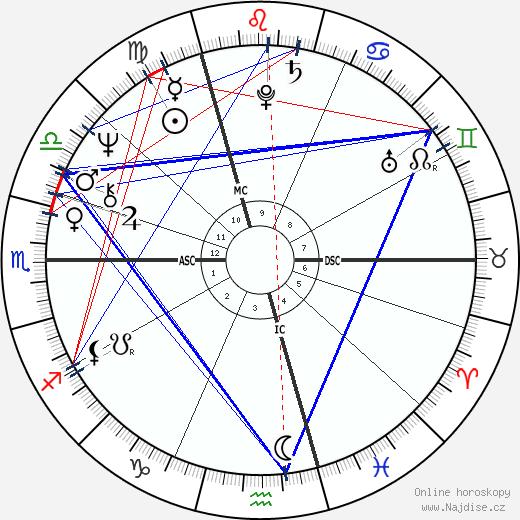 Antonín Baudyš wikipedie wiki 2020, 2021 horoskop