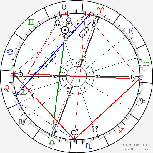 Antonín Čermák wikipedie wiki 2018, 2019 horoskop