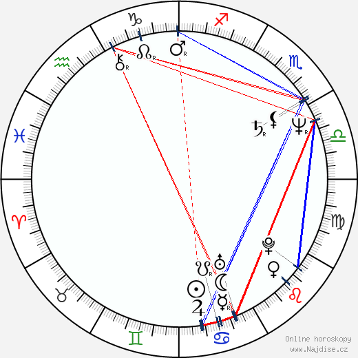 Antonín Charouz wikipedie wiki 2017, 2018 horoskop