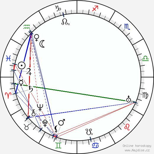 Antonín Drašar wikipedie wiki 2017, 2018 horoskop