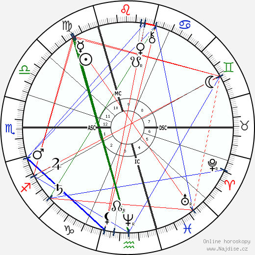 Antonín Dvořák wikipedie wiki 2020, 2021 horoskop