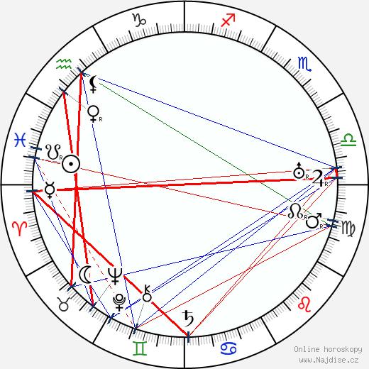 Antonín Frič wikipedie wiki 2020, 2021 horoskop