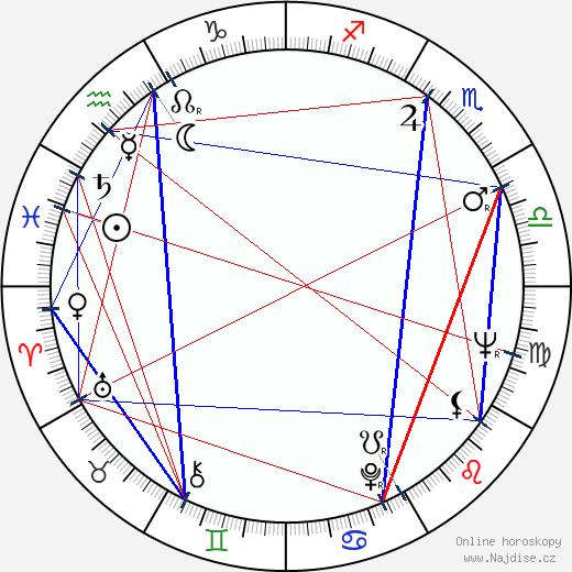 Antonín Holub wikipedie wiki 2020, 2021 horoskop