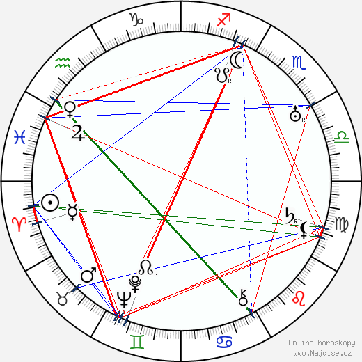 Antonín Holzinger wikipedie wiki 2019, 2020 horoskop