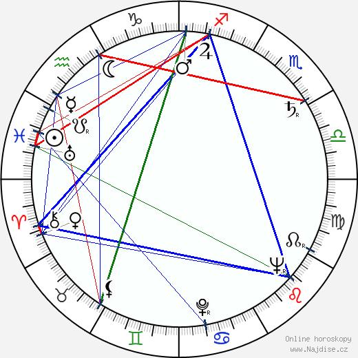 Antonín J. Liehm wikipedie wiki 2020, 2021 horoskop