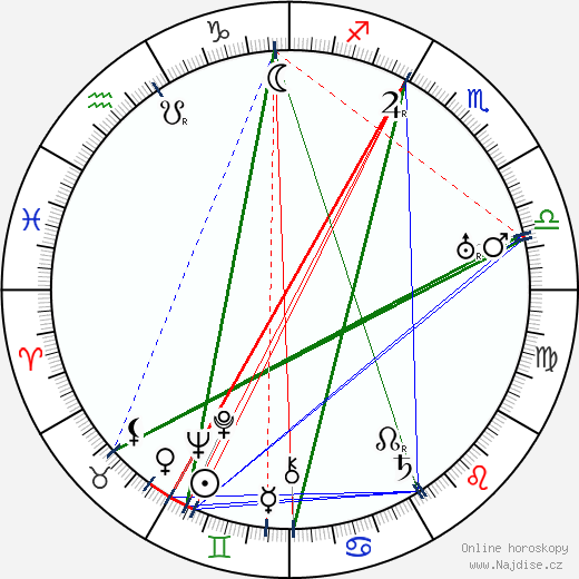 Antonín Jirsa wikipedie wiki 2019, 2020 horoskop