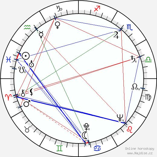 Antonín Kachlík wikipedie wiki 2017, 2018 horoskop