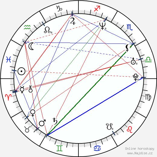 Antonín Kala wikipedie wiki 2018, 2019 horoskop
