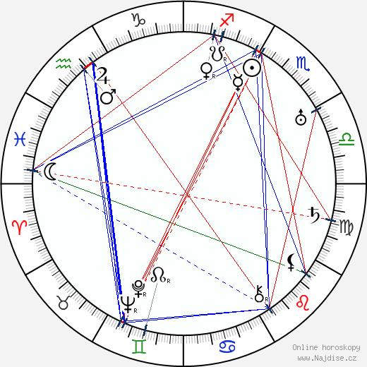 Antonín Kandert wikipedie wiki 2020, 2021 horoskop