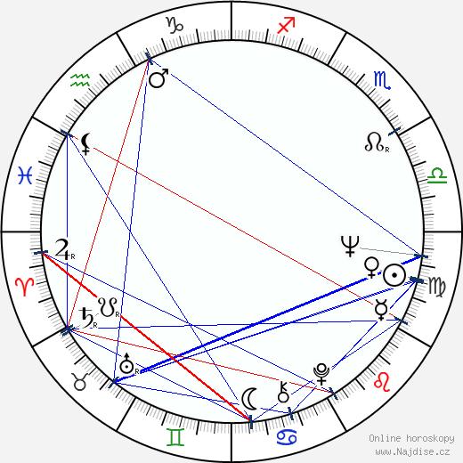 Antonín Molčík wikipedie wiki 2019, 2020 horoskop