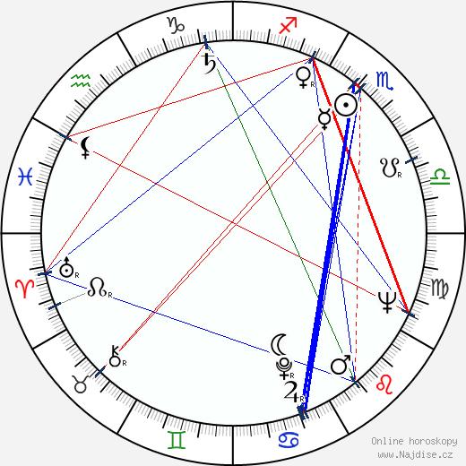 Antonín Moskalyk wikipedie wiki 2020, 2021 horoskop