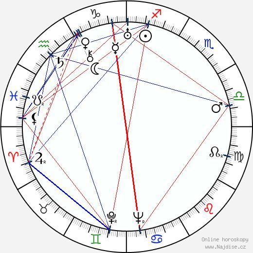 Antonín Novotný wikipedie wiki 2017, 2018 horoskop