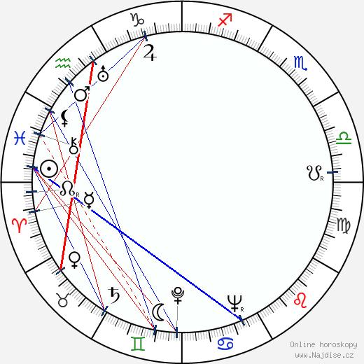 Antonín Novotný wikipedie wiki 2020, 2021 horoskop