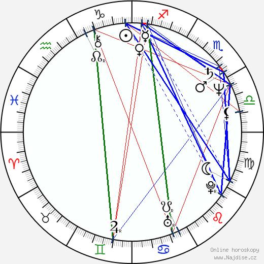 Antonín Procházka wikipedie wiki 2020, 2021 horoskop