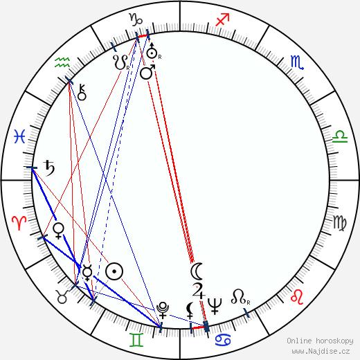 Antonín Puč wikipedie wiki 2018, 2019 horoskop