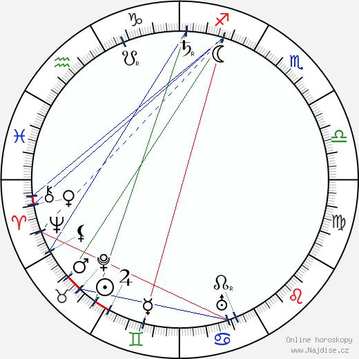Antonín Slavíček wikipedie wiki 2018, 2019 horoskop