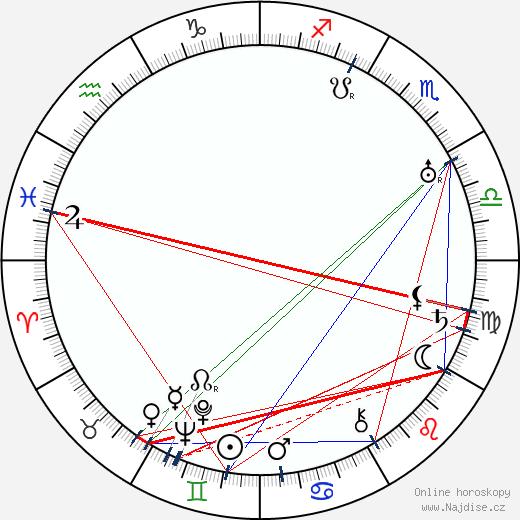 Antonín Soukup wikipedie wiki 2020, 2021 horoskop