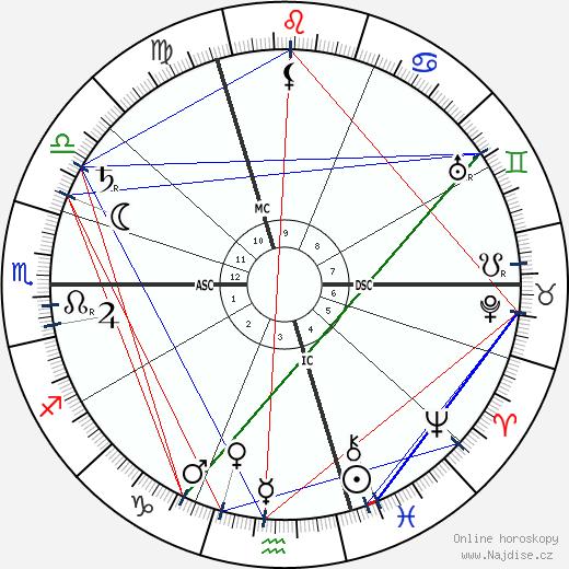 Antonín Sova wikipedie wiki 2018, 2019 horoskop