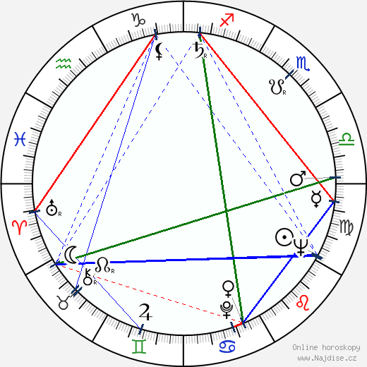 Antonín Šůra wikipedie wiki 2020, 2021 horoskop