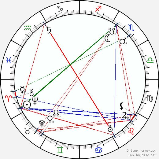 Antonín Švehla wikipedie wiki 2018, 2019 horoskop