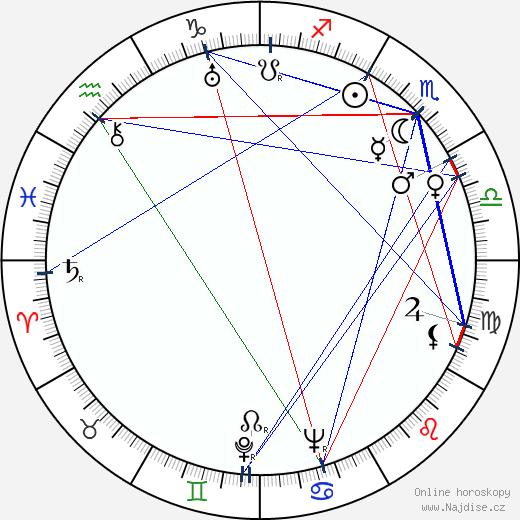 Antonín Zacpal wikipedie wiki 2018, 2019 horoskop