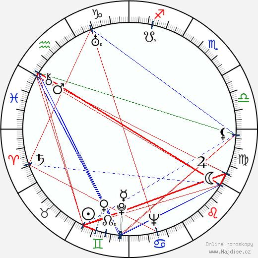 Antonín Zelenka wikipedie wiki 2018, 2019 horoskop