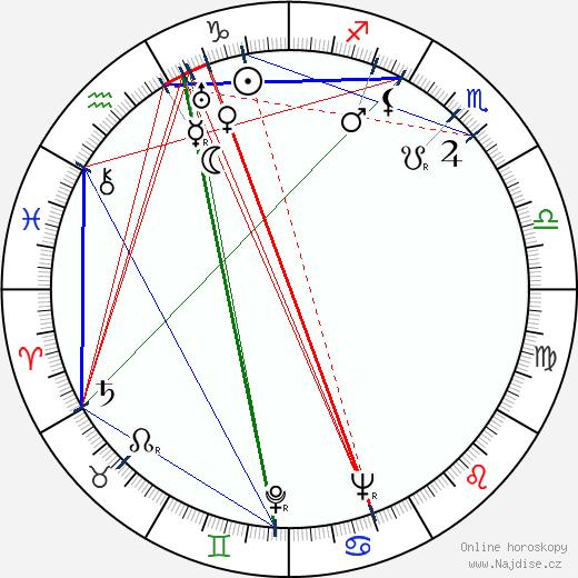Antonín Ženčák wikipedie wiki 2018, 2019 horoskop